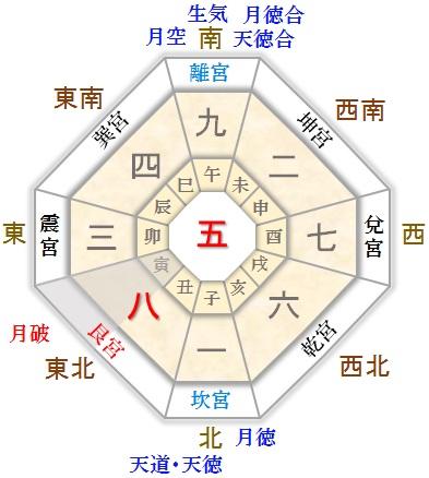 月命星 五黄土星 8月生まれ 傾斜宮盤