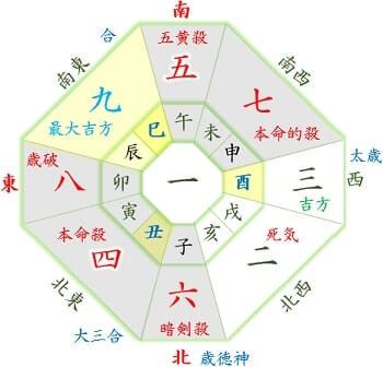 5月生れ 本命:四緑,月命:五黄-min