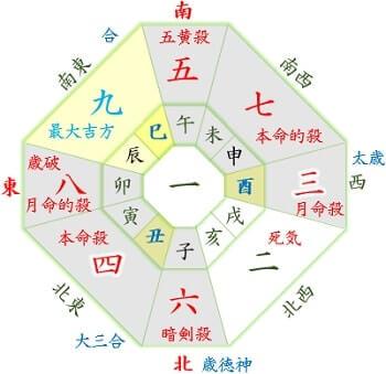 7月生れ 本命:四緑,月命:三碧-min