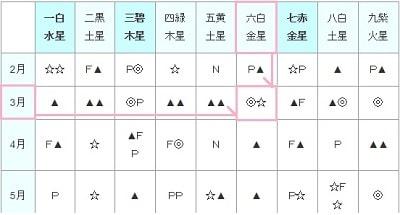 九星気学 相性表の説明