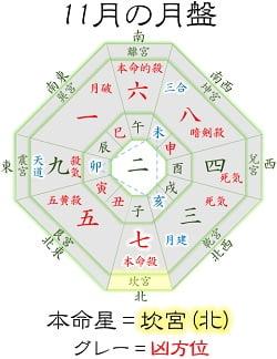 七赤金星 11月 運勢と吉方位