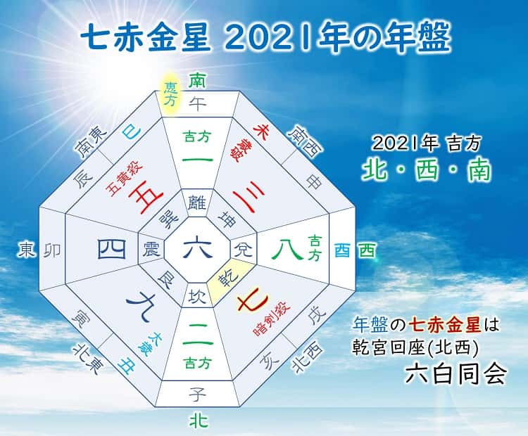 九星気学 2021年 七赤金星の運勢
