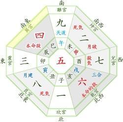 四緑木星 2月 運勢と吉方位