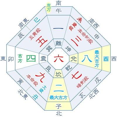 2021年 九紫火星 10月生まれの吉方位カレンダー