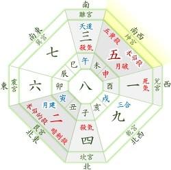2月 五黄の月盤(一白・四緑・七赤中宮)