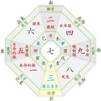 2020年 吉方位カレンダー 四緑木星 10月生まれ,月命星:九紫
