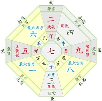 2020年 吉方位 七赤金星 3月・12月生まれ