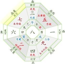 七赤金星 2月