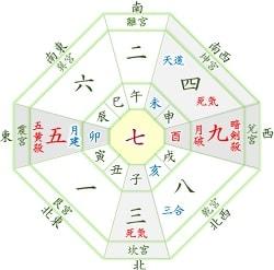 七赤金星 3月