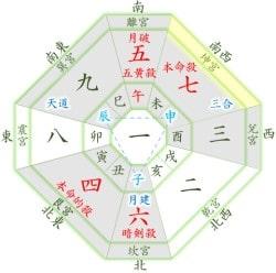 七赤金星 12月