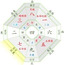 七赤金星 12月の月盤