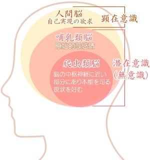 九星気学 潜在意識