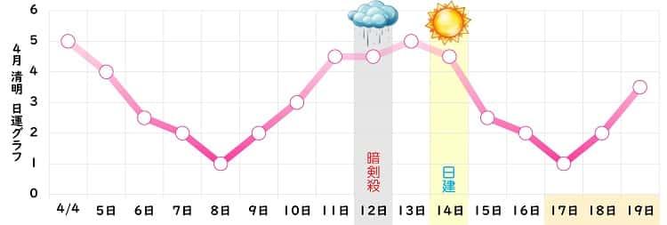 七赤金星 4月 グラフ