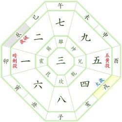 三碧木星 戌年 性格