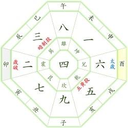 四緑木星 酉年