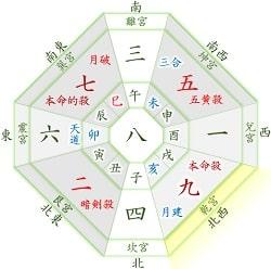 九紫火星 11月 運勢と吉方位