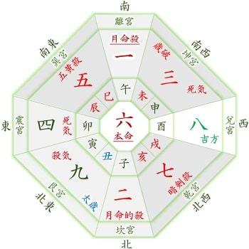 2021年 六白金星 6月生まれの吉方位カレンダー