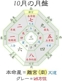 七赤金星 10月 運勢と吉方位