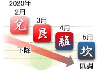 一白水星 福来る 運勢カレンダー 2020年2月 3月 4月 開運 福来る Info