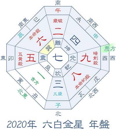 2020年 六白金星 年盤