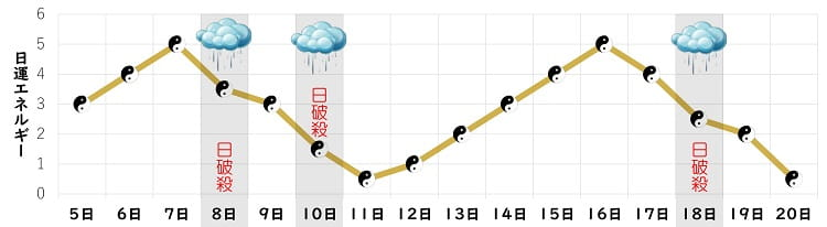五黄土星 5月 日運グラフ