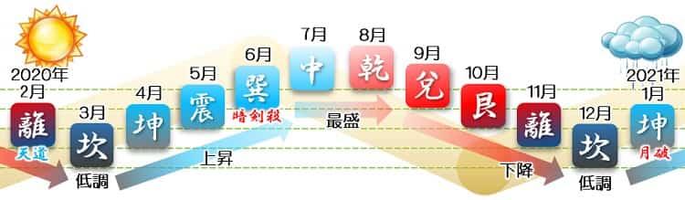 三碧木星 バイオリズムグラフ