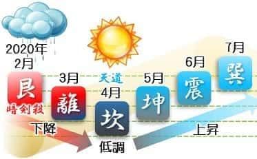 二黒土星 運勢カレンダー