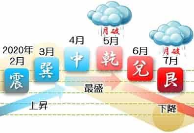 六白金星 運勢カレンダー 2月・3月・4月