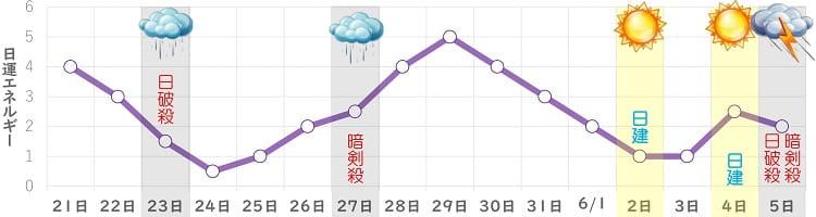 九紫火星 5月 日運グラフ