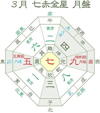 七赤金星 3月運勢と吉方位