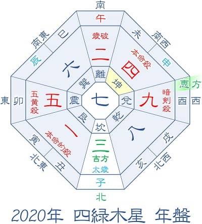 2020年 四緑木星 年盤