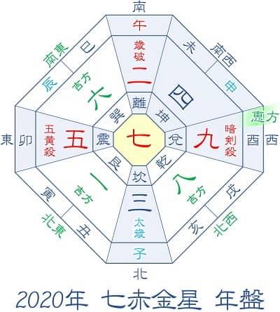 2020年 七赤金星 年盤