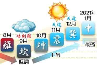 六白金星 運勢カレンダー