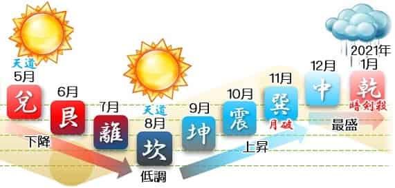 七赤金星 運勢カレンダー