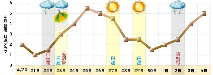 二黒土星 4月 グラフ