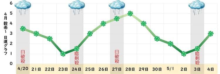 四緑木星 4月 グラフ