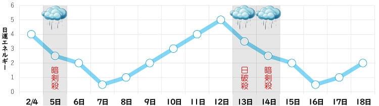 一白水星 2月 日運グラフ