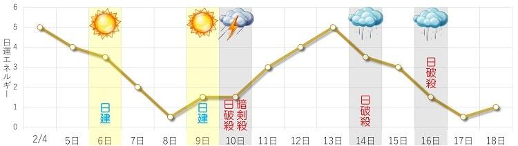 二黒土星 2月 日運グラフ