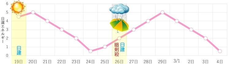 七赤金星 2月 日運グラフ