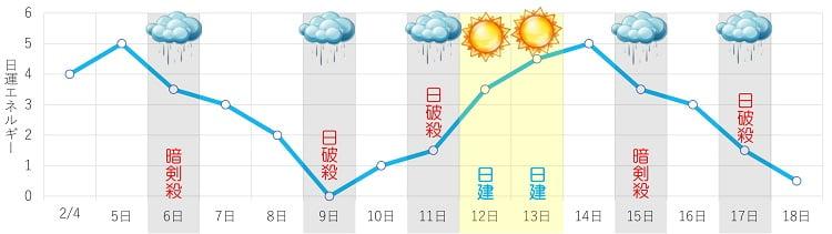 三碧木星 2月 日運グラフ