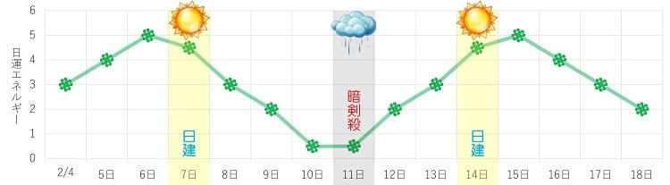四緑木星 2月 日運グラフ