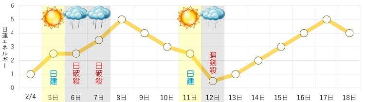 六白金星 2月 日運グラフ