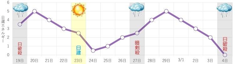 九紫火星 2月 日運グラフ
