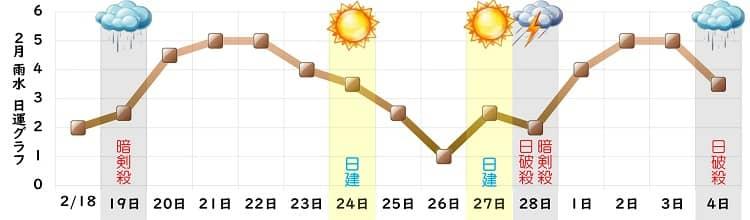 二黒土星 2月の日運グラフ