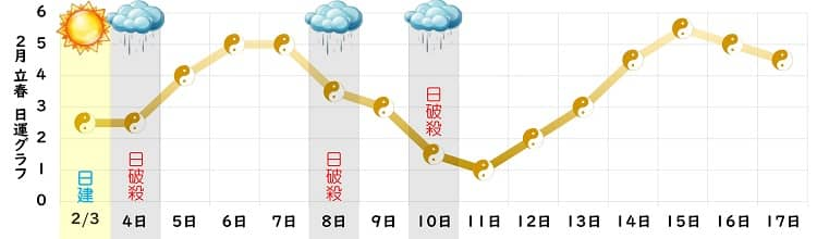 五黄土星 2月の日運グラフ