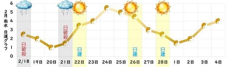 五黄土星 2021年2月の運勢 盛運期の歩みを決意する
