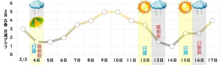 八白土星 2月の日運グラフ