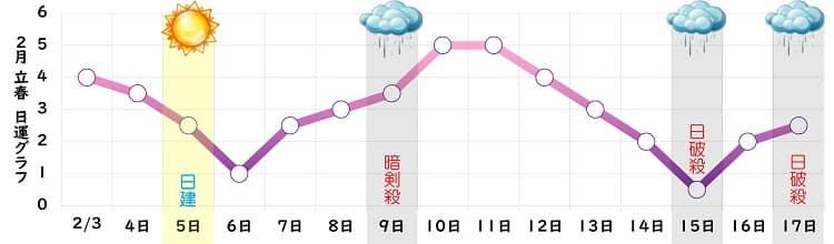 九紫火星 2月の日運グラフ