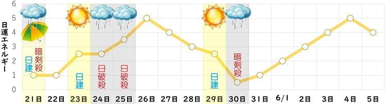 六白金星 5月 日運グラフ
