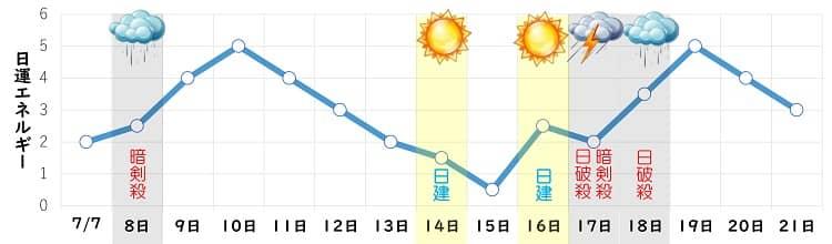 一白水星 7月 日運グラフ
